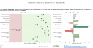 Comprehensive Capital Analysis and Review (CCAR) Results